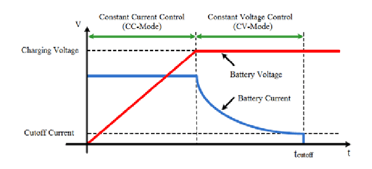Constant-Current-CC-and-Constant-Voltage-CV-control-of-the-battery-charging